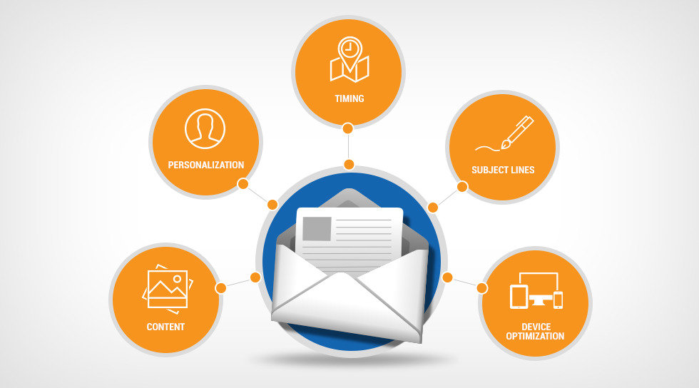Two Essentials to Shape the Perfect Email Marketing Strategy
